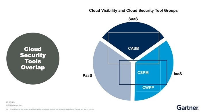 ▲ Cloud Visibility and Cloud Security Tool Groups